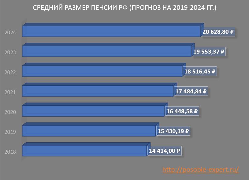 Повышение пенсии с 1 января 2020 года и на сколько, последние новости, прибавка, график выплаты, ЛьготОтвет