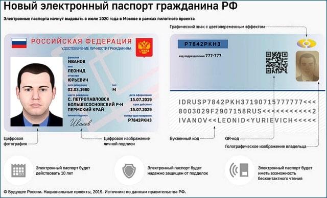 Как будет выглядеть электронный паспорт?