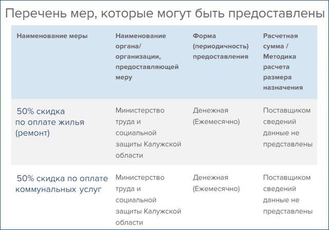 ЕГИССО: что это такое и как работает социальный калькулятор, ЛьготОтвет