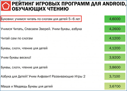 Результаты тестирования Роскачества