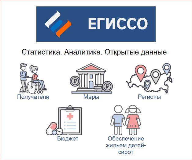 Личный кабинет пользователя на портале ЕГИССО