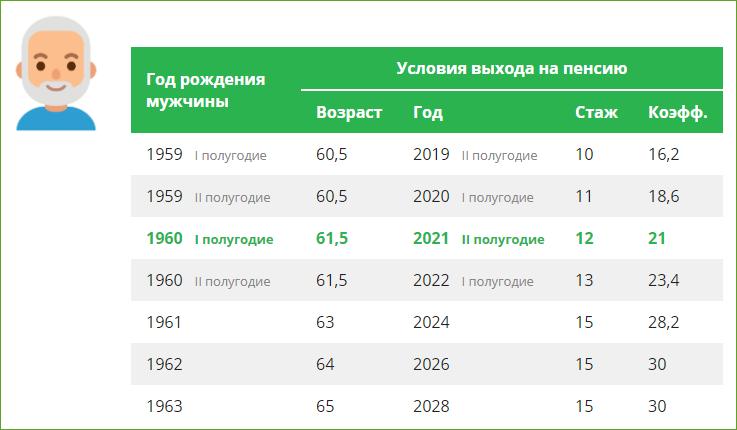 Условия выхода на пенсию для мужчин в 2021 году