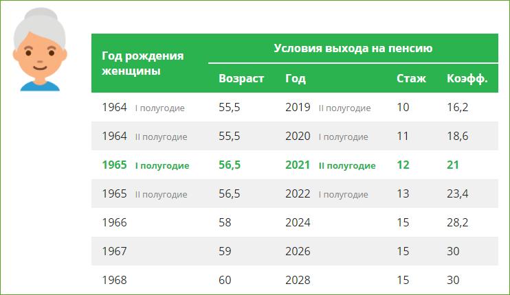 Условия выхода на пенсию для женщин в 2021 году
